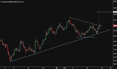 DXY: DXY - Bullish Pattern