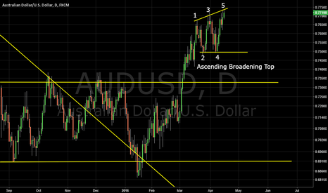 AUDUSD: Ascending Broadening Top AUDUSD