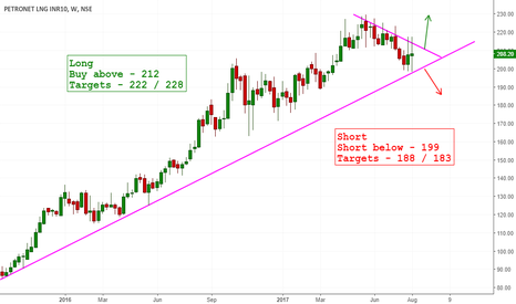 PETRONET: Long Trend line on Petronet LNG - Make or Break ?