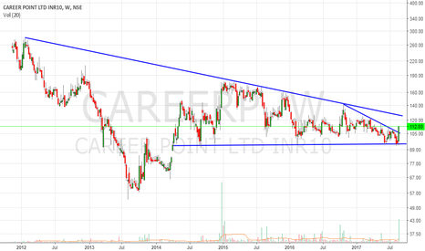 CAREERP: Careerpoint(112)- bounce from strong support area