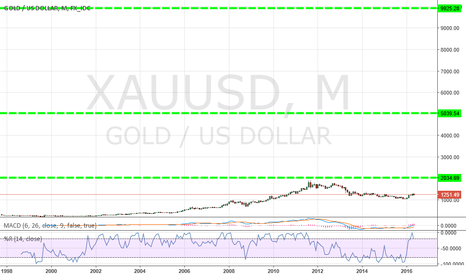 XAUUSD: Big long for gold