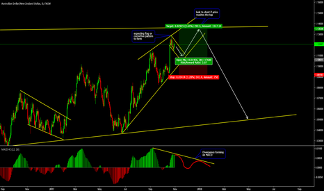 AUDNZD: Daily View and Long Trade on AUDNZD