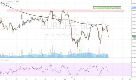 EURCHF: SELL STOP EUR/CHF from 1.0864