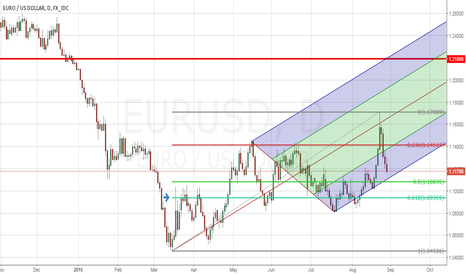 EURUSD: Short term bullish trend