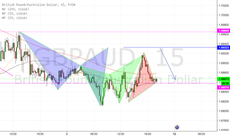 GBPAUD: GBP/AUD gartley pattern targets hit, more to come!