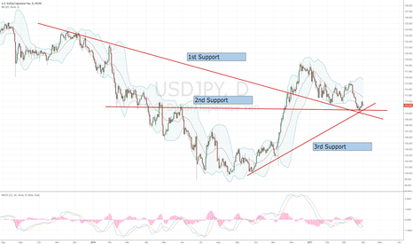 USDJPY: Confluence of Support a good base for USDJPY