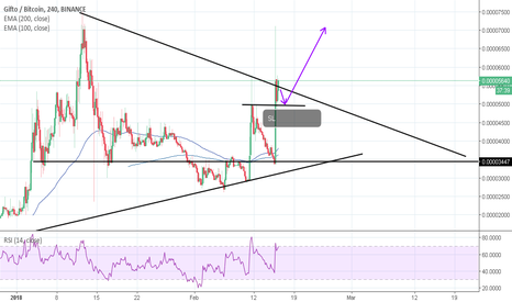 GTOBTC: Can GTO grow more? 100% target achieved in our last call.