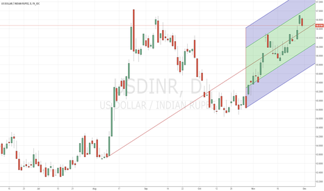 USDINR: CHECKING AREA