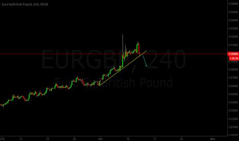 EURGBP: EURGBP Trend analysis