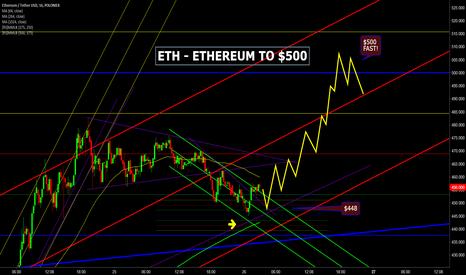 ETHUSDT: ETH - ETHEREUM  to $500