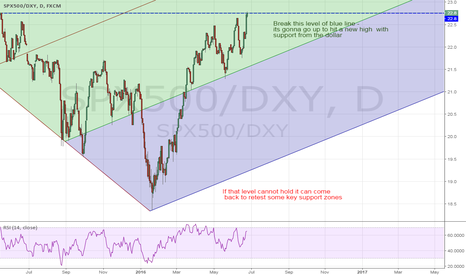 SPX500/DXY: SPX500 daily view of my previous weekly chart