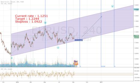EURUSD: WXY Correction Euro/USD chart