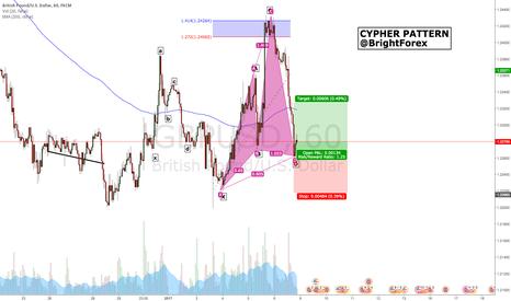 GBPUSD: GBP/USD Bullish Cypher Pattern (1Hr)