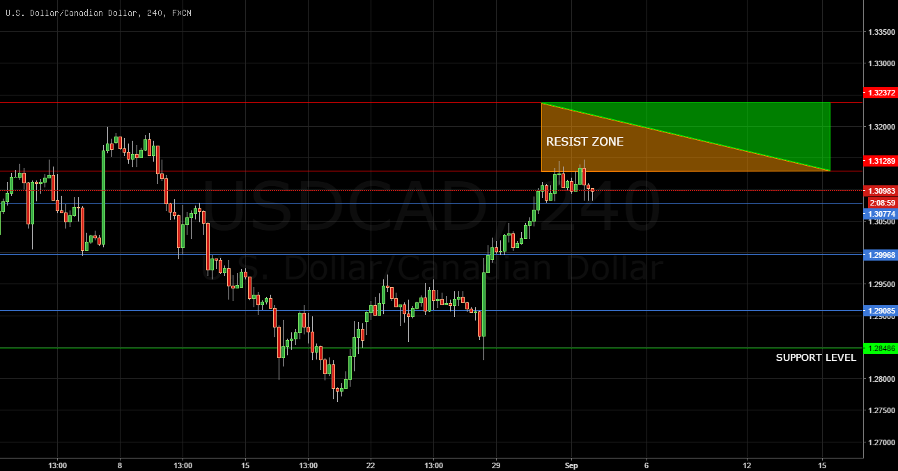 01 Sept 2016 - USD/CAD Weekly Forecast
