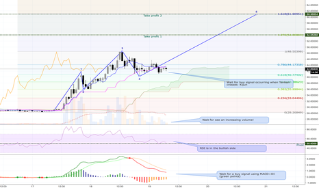 NEOUSD: Trading idea for NEO/USD LONG - Current price 42.6 USD