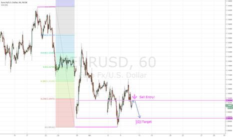 EURUSD: Waiting on Eurusd Sell Entry