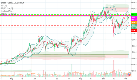 BTCUSD: Retest of the 12h resistance at 5k anyone?