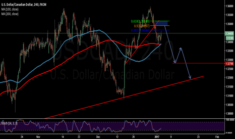 USDCAD: Watching this pair