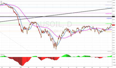 USOIL: Buy the pullback at 55