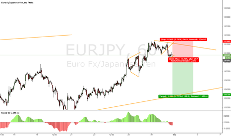 EURJPY: EURJPY Potential Sell Setup