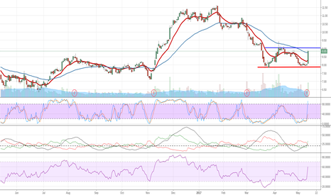 MBI: MBI Breaking Double Bottom