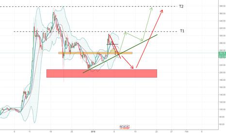 LTCUSD: LTC looking bullish, may see the upward trend continue again