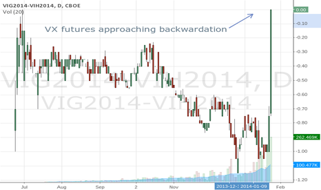 VIG2014-VIH2014: VIX Futures approaching backwardation