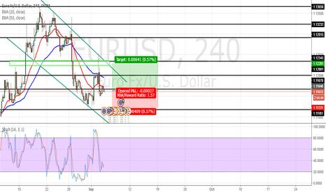 EURUSD: bullish reversal on EURUSD 4 HOUR
