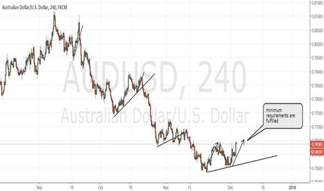 AUDUSD: AUDUSD buy trade succesful, next: rate decision