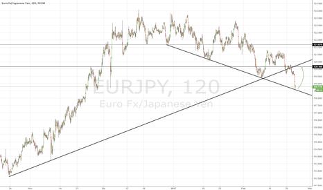 EURJPY: Buy EJ