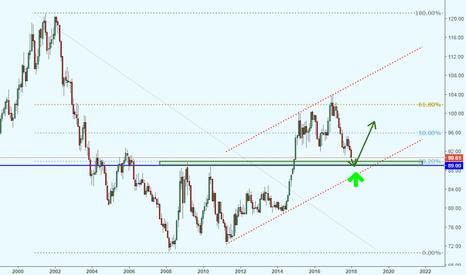 DXY: Доллар подходит к сильному разворотному уровню
