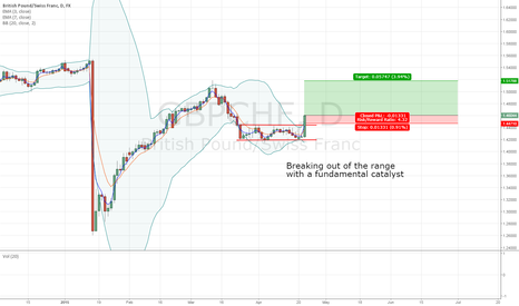 GBPCHF: Long GBPCHF on a breakout