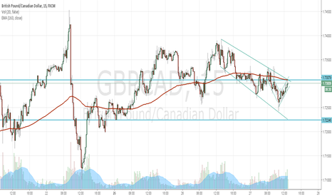 GBPCAD: Exiting channel GBPCAD