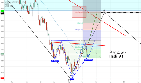 DXY: DXY DOLLAR INDEX UPDATE