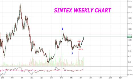 SINTEX: SINTEX COMPLETE ELLIOTT WAVE PATTERNS