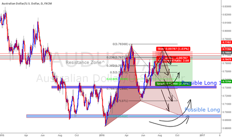 AUDUSD: AUDUSD : A1 SHORT : DAILY RESISTANCE : #STEADYPIPPIN #PIPSONPIPS