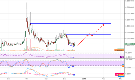 AEONBTC: AEON buy