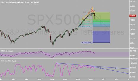 SPX500: Triple top, next objective 1730.