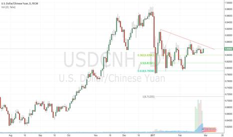 USDCNH: USDCNH Short Target 6.7200