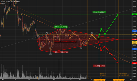 BTCUSD: complex consolidation, timing & targets