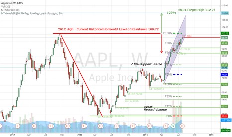 AAPL: Facebook 2014 Forecast high