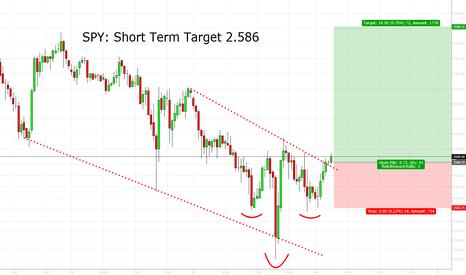ES1!: SPY: Short Term Target 2.586