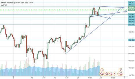 GBPJPY: WEEKLY CHART MAJOR DOWNTREND MOVE COMING?