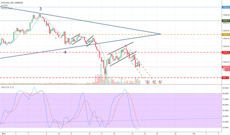 BTCUSD: What are the forces that drive down the price of Bitcoin?