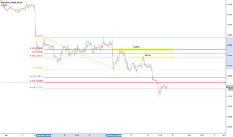 EURUSD: Use only one FIB tool for your retracement and extension levels.
