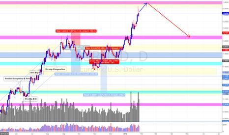 EURUSD: EUR/USD  (28/1/18) *Go with the momentum