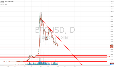 BTCUSD: From the looks of it