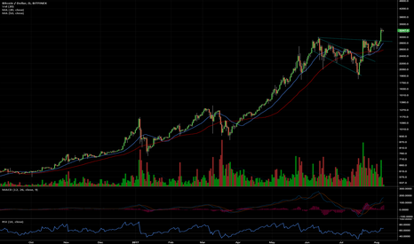 BTCUSD: BTC forming tight flag