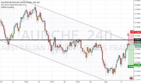 AUDCHF: Downward trend
