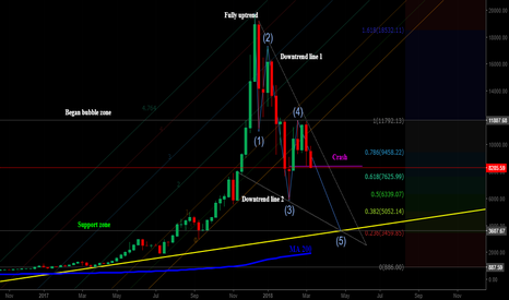 BTCUSD: Bitcoin crashed - When and where is the bottom?
